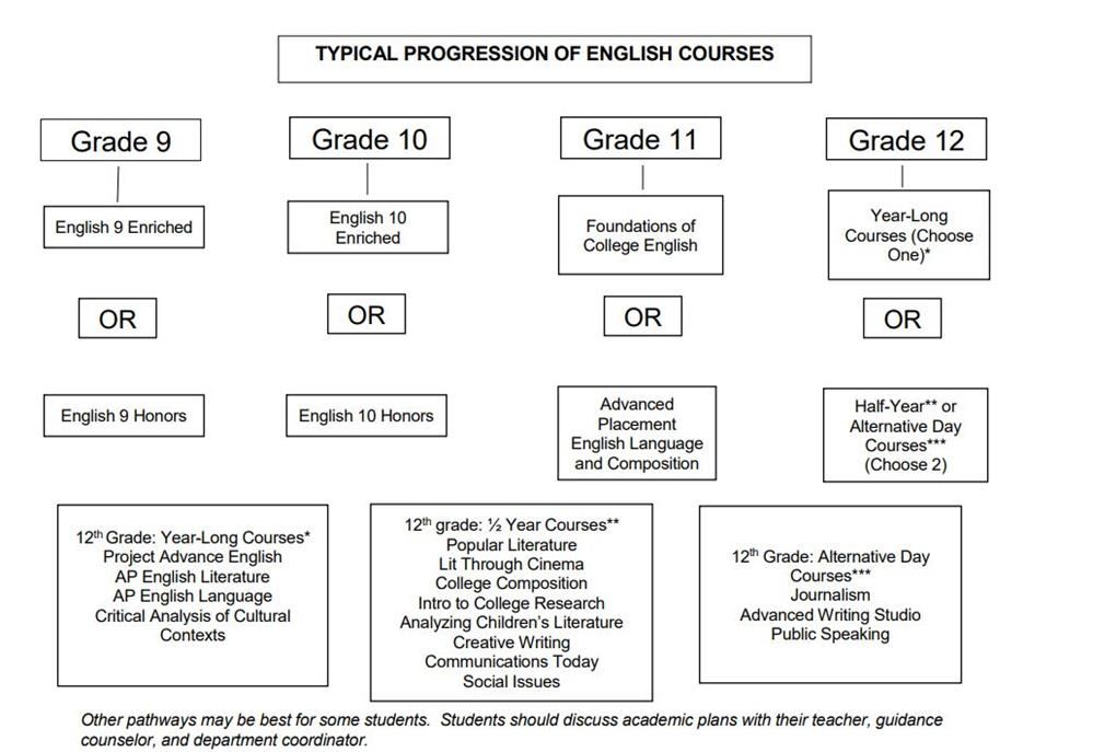 English Course Pathway