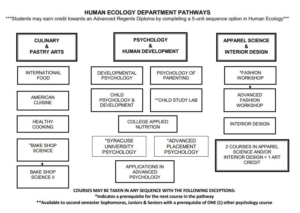 Human Ecology Course Pathway