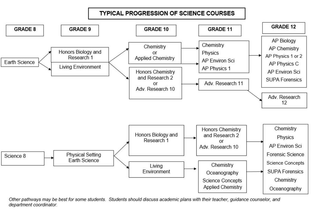 Science Course Pathway
